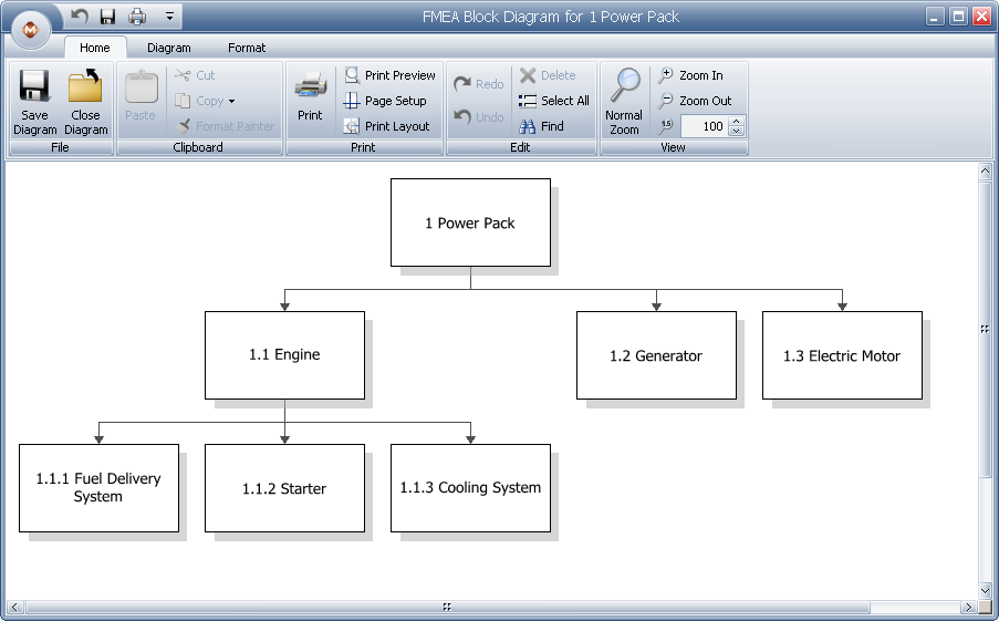 fmea block diagrams  boundary diagrams