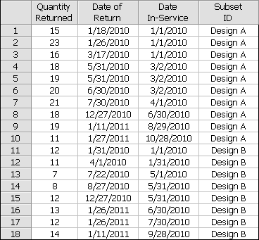 Example of a dates of failure warranty analysis altavistaventures Gallery