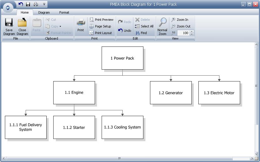 Fmea Block Diagrams Boundary Diagrams