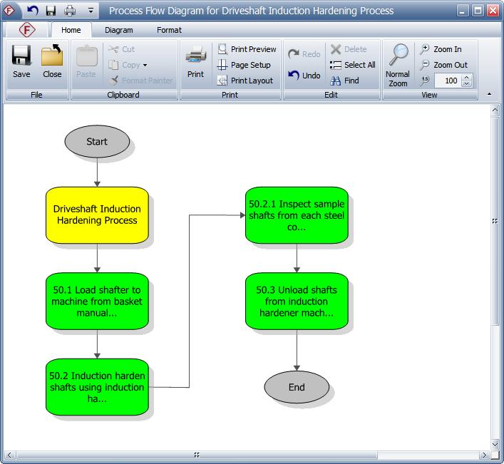 Process Flow Diagrams on